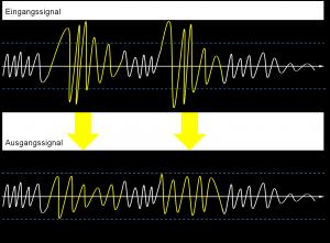Signalstärkenkompensation