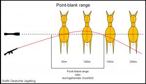 Point-blank range Reh II