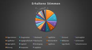 Ergebniss Umfrage