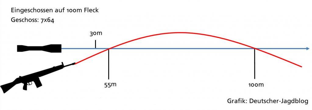 Flugbahn eines 7x64 Geschosses auf 100m Fleck