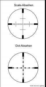 Scale und Dot Absehen