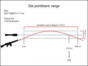 Die Pointblank range