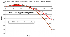8x57 IS Flugbahnvergleich
