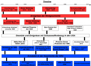 Timeline NRA