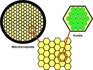 Mikrokanalplatte Skizze