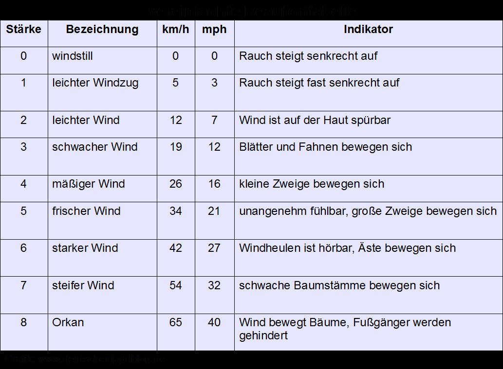 die winddrift kompliziert aber sehr wichtig