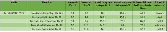 Ergebnisse Beschusstest Brenneke FLG mit Benelli