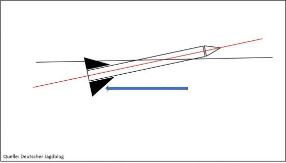 Flugstabilisierung FLG